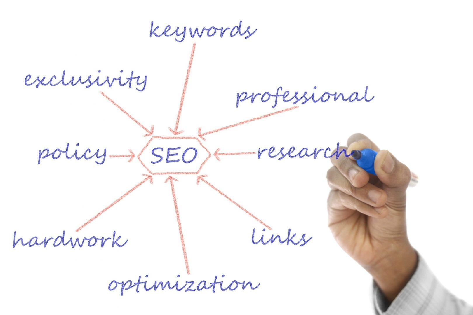 Your SEO Plan: A Step-By-Step Guide for Better Search Ranking in 2019 eBuilt Business